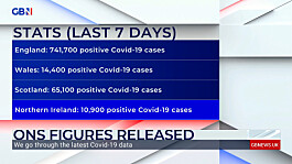 Covid: Infections continue to rise across the UK